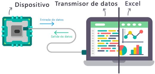 Un diagrama sobre cómo fluyen los datos en tiempo real hacia y desde el complemento Transmisor de datos de Excel.