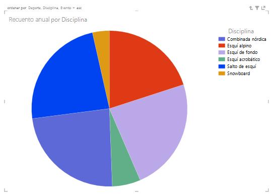 Los gráficos circulares de Power View que usan jerarquías permiten profundizar en los datos