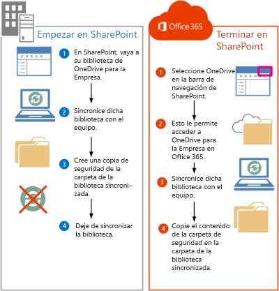 Pasos para pasar archivos de SharePoint 2013 a Office 365