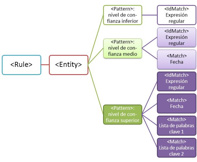Diagrama de entidad con múltiples patrones