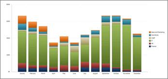 Gráfico de barras apiladas que muestra la información de costos por año de los diferentes departamentos