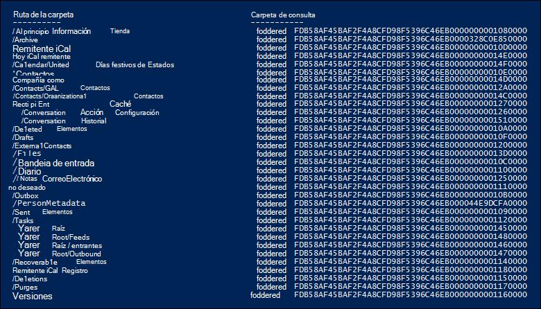 Ejemplo de la lista de carpetas del buzón y la carpeta identificadores devueltos por la secuencia de comandos