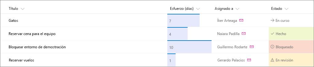 Lista de SharePoint de ejemplo con formato de columna