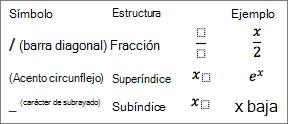 Símbolos de una ecuación