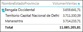 Matriz de Power View con una flecha de detalles de estado y provincia a país o región