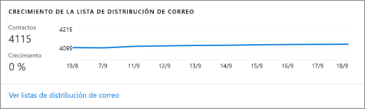 Información de resumen y crecimiento de la lista de distribución de correo.