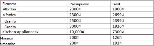 Ordenar el contenido de una tabla soporte de office tercer nivel de ordenacin urtaz Choice Image