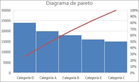 Ejemplo de un gráfico de Pareto