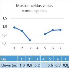 Datos que faltan en la celda del día 4, que muestra un espacio en la línea de gráfico