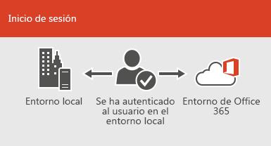 Con el inicio de sesión único, la misma cuenta está disponible en los entornos locales y en línea