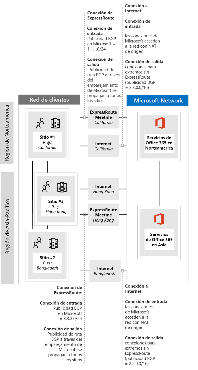 Implementar ExpressRoute para Office 365 - Office 365