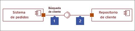 Dos interfaces conectado, 1: forma de interfaz proporcionado que terminan con un círculo, 2: forma interfaz obligatorio que termina en @ socket