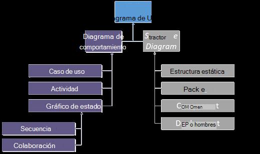 Diagrama de 2,0 UML.