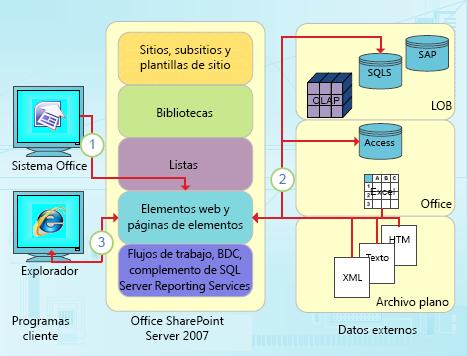 Puntos de integración centrados en datos de SharePoint Designer