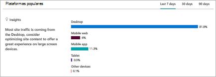 Gráfico que muestra el desglose de plataformas de las que los usuarios ven el sitio de SharePoint
