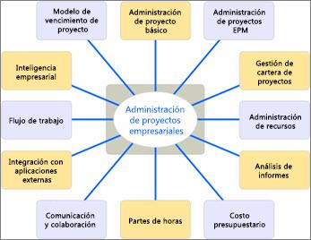 Diagrama que muestra diferentes aspectos de las soluciones de EMP