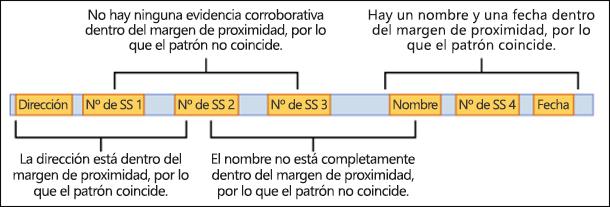 Diagrama de evidencia corroborativa y ventana de proximidad