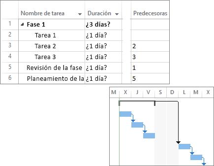 Captura de pantalla compuesta de tareas vinculadas en un plan de proyecto y un gráfico de Gantt.