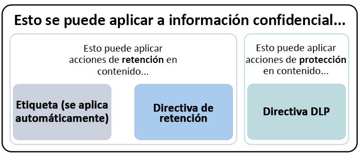 Diagrama de características que pueden aplicarse a la información confidencial