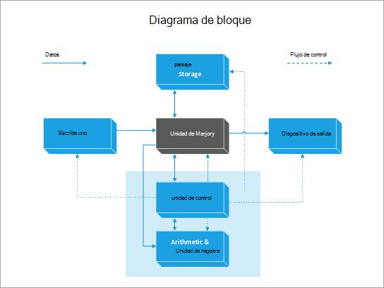 Una plantilla de diagrama de bloque de un equipo.