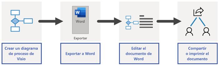 Información general sobre el proceso de exportación de Word