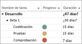 Indicadores personalizados de progreso en un diagrama de Gantt