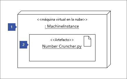 """1 apuntando a la forma instancia de nodo """"<< nube vm >>: MachineInstance""""; 2 apuntando a la forma de muestra: """"<< muestra >> número Cruncher.py"""""""