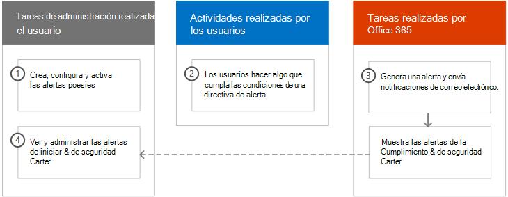 Información general sobre cómo alerta de directivas de trabajo