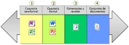 La gama de formas de colaboración con documentos