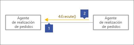 """1 apuntando a la línea de conector gris, 2 apuntando a la línea de mensaje con el texto, """"4: Execute() muestre"""""""