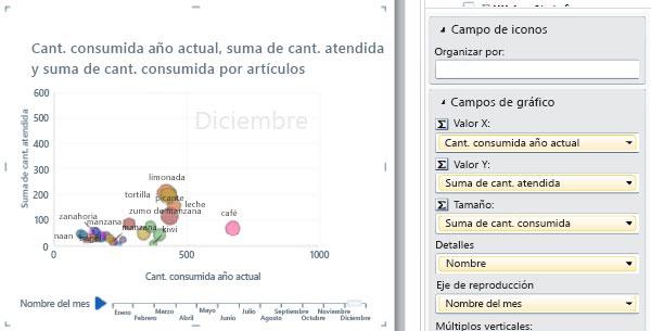 Gráfico de burbujas con eje de reproducción y etiquetas de datos