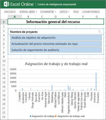 El libro Visión general de los recursos proporciona información de recursos para sus proyectos