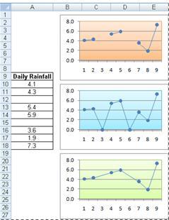 Gráficos de líneas que muestran diferentes maneras de trazar celdas vacías