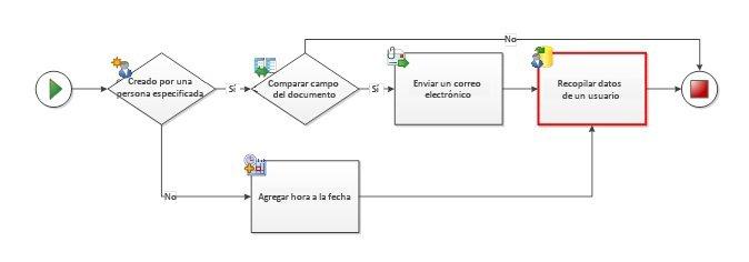 Evite que los conectores apunten a la misma actividad desde rutas de acceso distintas.