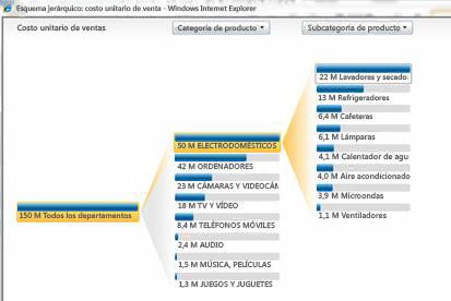 Vista analítica que se encuentra disponible en PerformancePoint Services