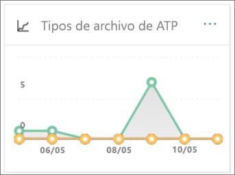 Utilizar el informe de los tipos de archivo Promesa para ver cuántas direcciones URL y archivos malintencionados detectados
