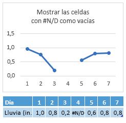 #N/A en la celda del día 4, que muestra un espacio en la línea de gráfico