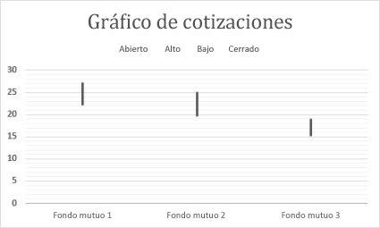 Gráfico de cotizaciones