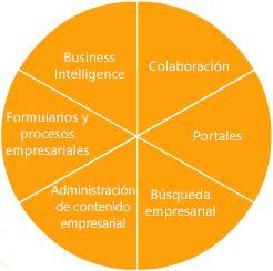 Características de SharePoint Server 2007