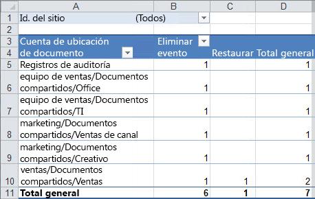 Un resumen de datos de auditoría en una tabla dinámica