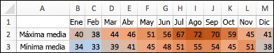 Las temperaturas más altas son de colores rojizos, las medias son más neutras y las bajas son azules.