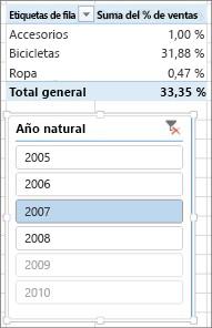 Resultado incorrecto de suma de % de ventas en tabla dinámica