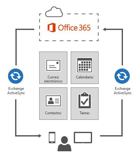 Exchange ActiveSync conecta dispositivos a Office 365