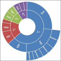 Imagen de un gráfico de explosión solar en Office 2016 para Windows