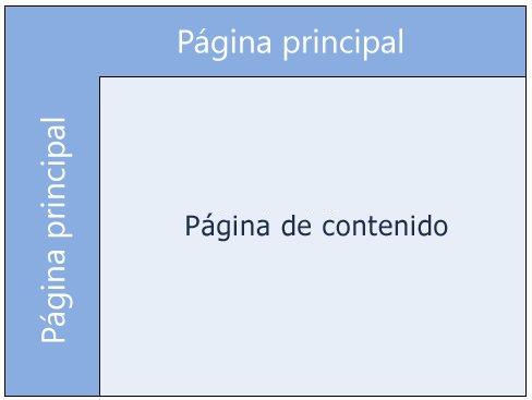 Páginas maestras de SharePoint 2010