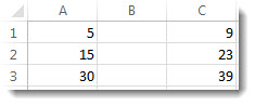 Datos de las columnas A y C de una hoja de cálculo de Excel