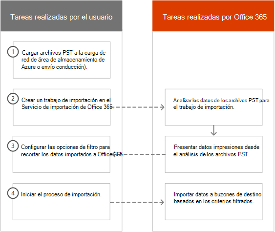 El proceso de importación inteligente en Office 365