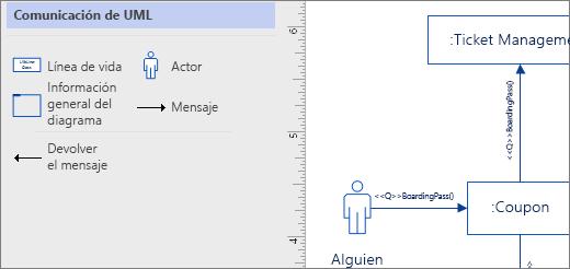 Galería de símbolos de comunicaciones de UML, formas de ejemplo en la página