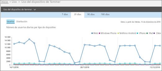 Captura de pantalla del informe de uso de dispositivos de Yammer en la que se muestra la vista Usuarios