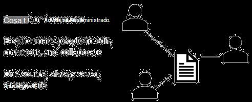Compartir, co-autoría y comentarios en PowerPoint Online